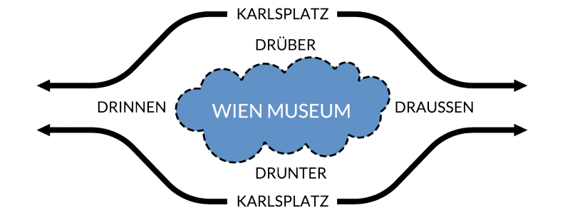 ppag_wienmuseum_diagram6